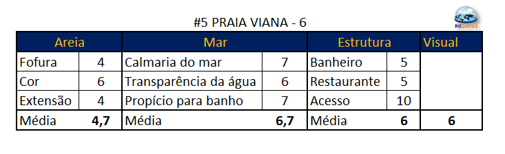 Praia Viana, Ilhabela - RG Local
